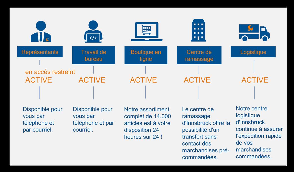 Kundeninformation über die Erreichbarkeit von PICHLER[10]  -  FR.png