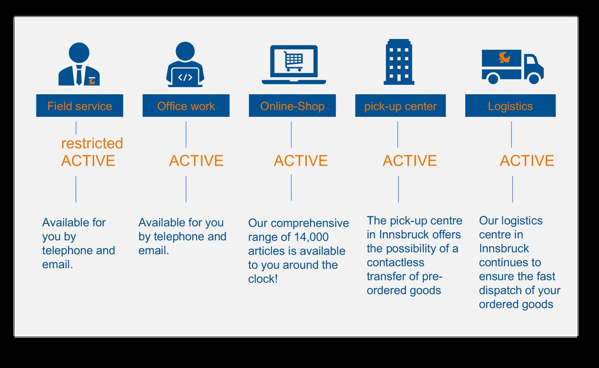 Kundeninformation über die Erreichbarkeit von PICHLER[10]  -  EN.png
